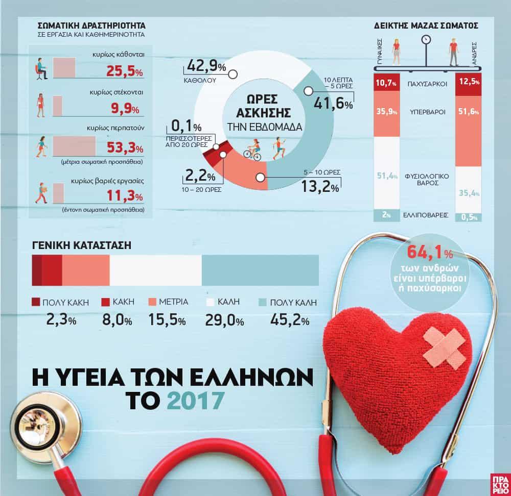 H Υγεία των Ελλήνων το 2017